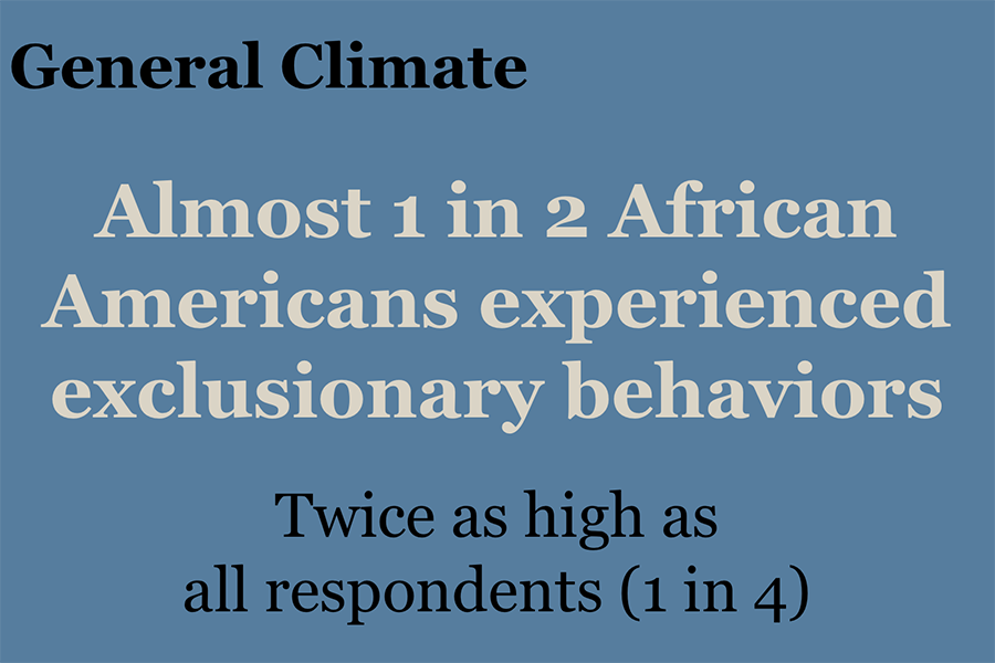My Experience Inforgraph - General Climate