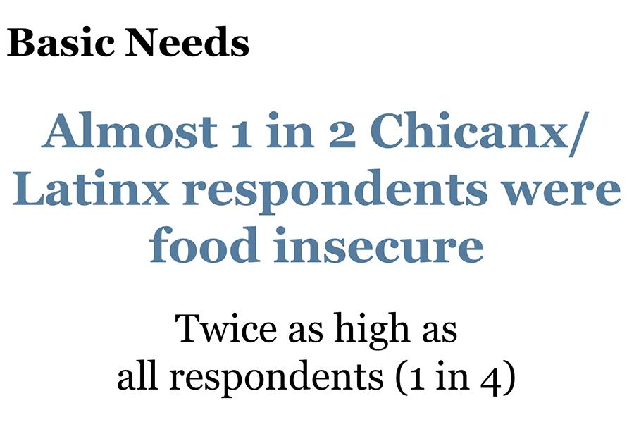 My Experience Inforgraph - Basic Needs